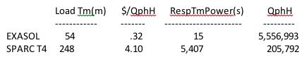 3TB Scale Exasol versus SPARC T4