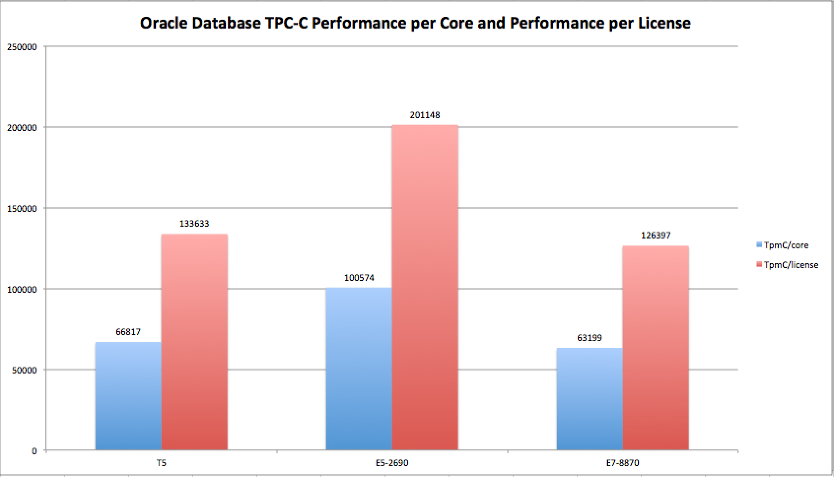 My First Words on Oracle's SPARC T5 Processor — The World's
