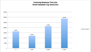 Performance Per Core weighted by Transaction Response Times. Bigger Is Better.