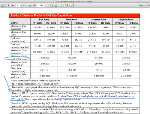 X3-2-datasheet-IOPS