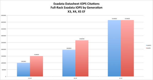 exadata-evolution-iops-gold-1