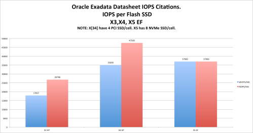 exadata-evolution-iops-per-SSD-gold